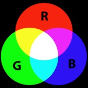 The additive colour principle